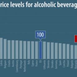 Alkohol w Polsce jednym z najtańszych w Unii Europejskiej, Irlandia zawyża średnią