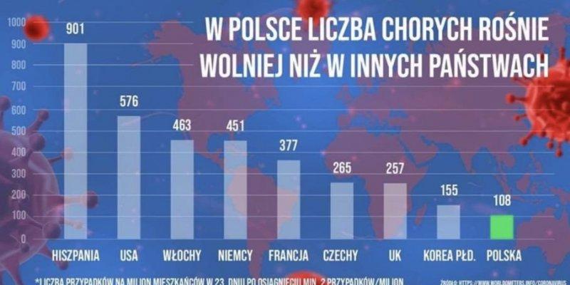 W Polsce liczba chorych rośnie wolniej niż gdzie indziej