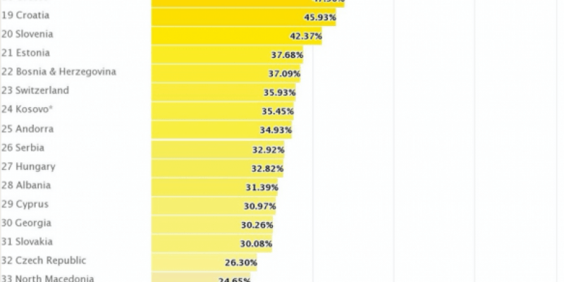 Polska najbardziej homofobicznym krajem w Unii