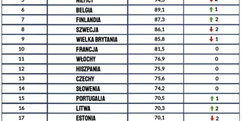 Irlandia liderem pod względem bogactwa wśród narodów UE
